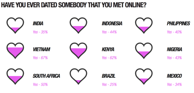 How people date is a key indicator of how much common the mobile web has become.